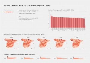 Road traffic mortality in Spain